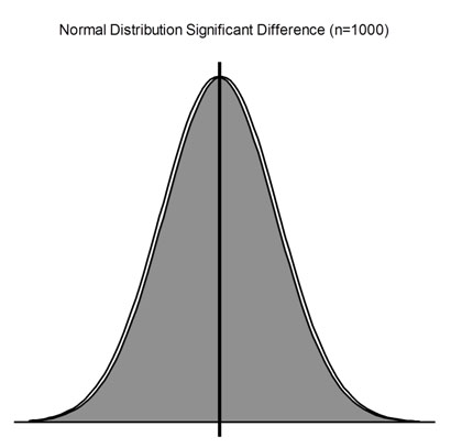 Graph: Normal Distribution