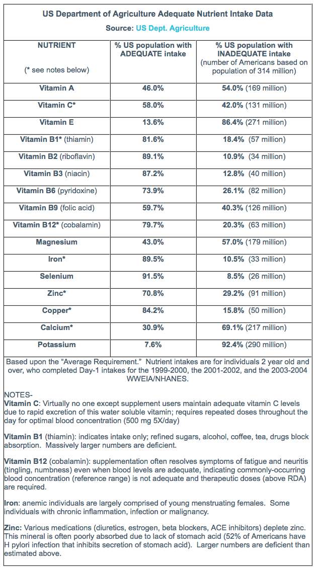 Chart 2 - Nutrient Intake Data